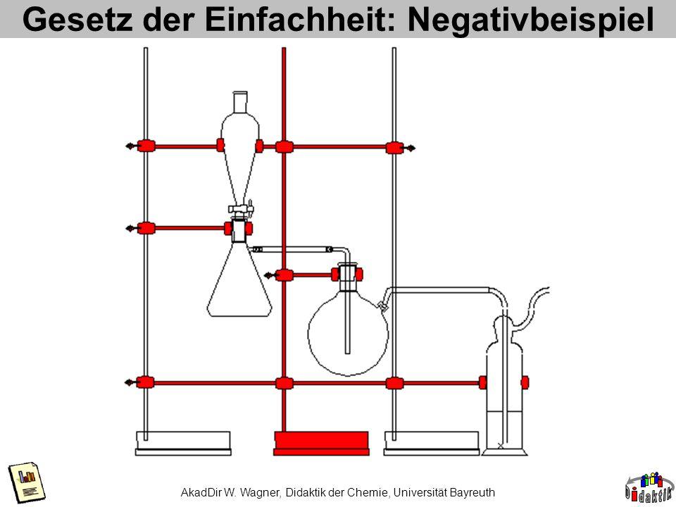 AkadDir W. Wagner, Didaktik der Chemie, Universität Bayreuth Gesetz der Einfachheit: Negativbeispiel