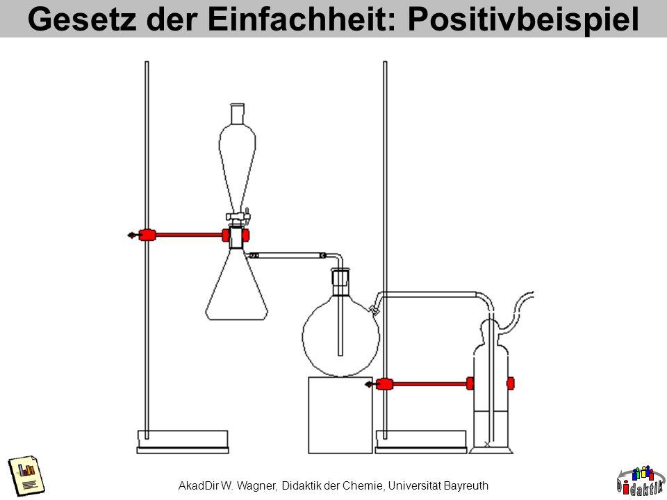 AkadDir W. Wagner, Didaktik der Chemie, Universität Bayreuth Gesetz der Einfachheit: Positivbeispiel