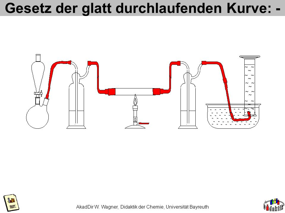 AkadDir W. Wagner, Didaktik der Chemie, Universität Bayreuth Gesetz der glatt durchlaufenden Kurve: -