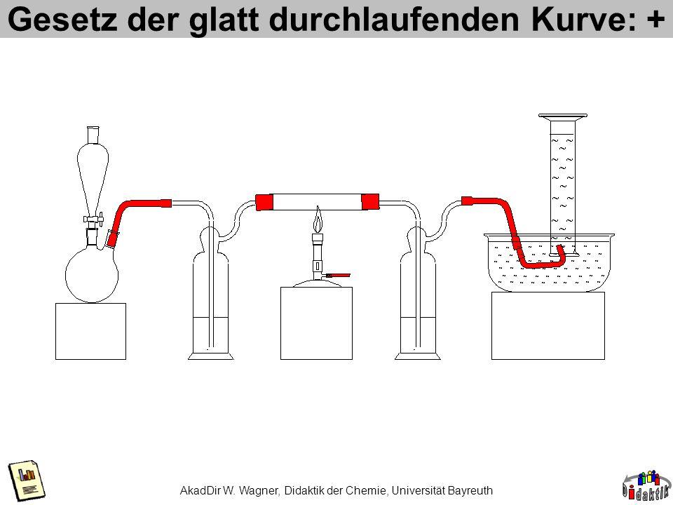 AkadDir W. Wagner, Didaktik der Chemie, Universität Bayreuth Gesetz der glatt durchlaufenden Kurve: +