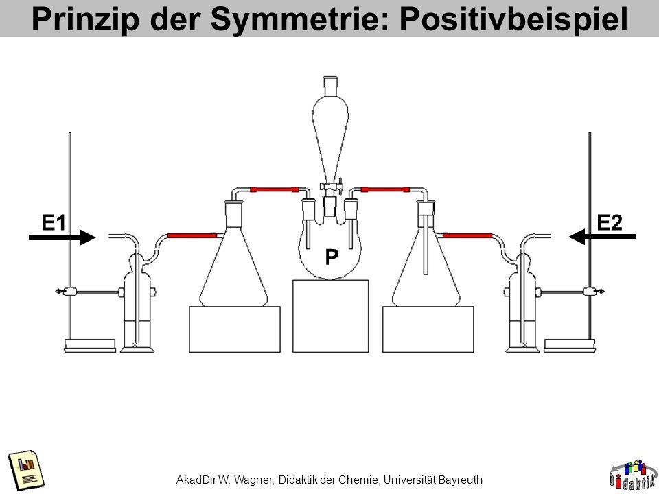 AkadDir W. Wagner, Didaktik der Chemie, Universität Bayreuth Prinzip der Symmetrie: Positivbeispiel E2E1 P