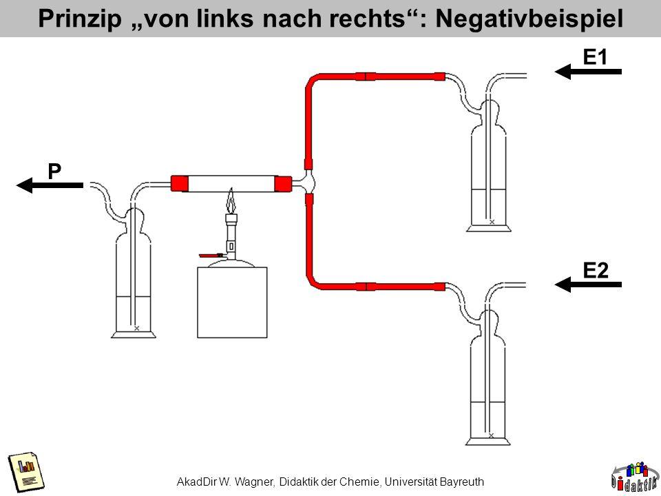 AkadDir W. Wagner, Didaktik der Chemie, Universität Bayreuth Prinzip von links nach rechts: Negativbeispiel E1 E2 P