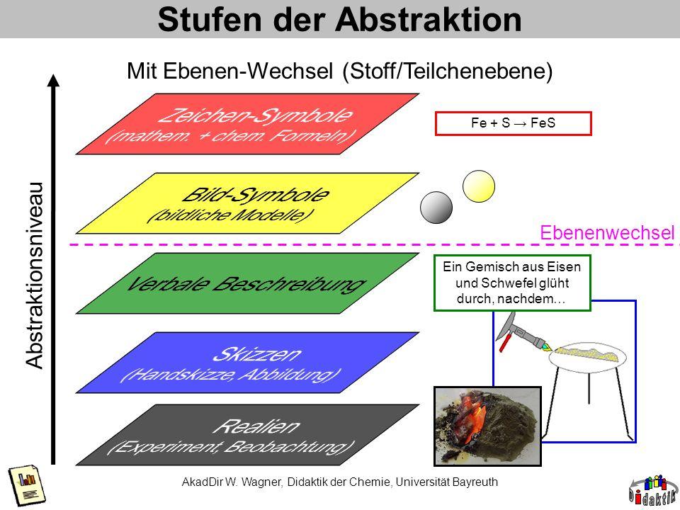 Stufen der Abstraktion AkadDir W. Wagner, Didaktik der Chemie, Universität Bayreuth Mit Ebenen-Wechsel (Stoff/Teilchenebene) Abstraktionsniveau Ein Ge
