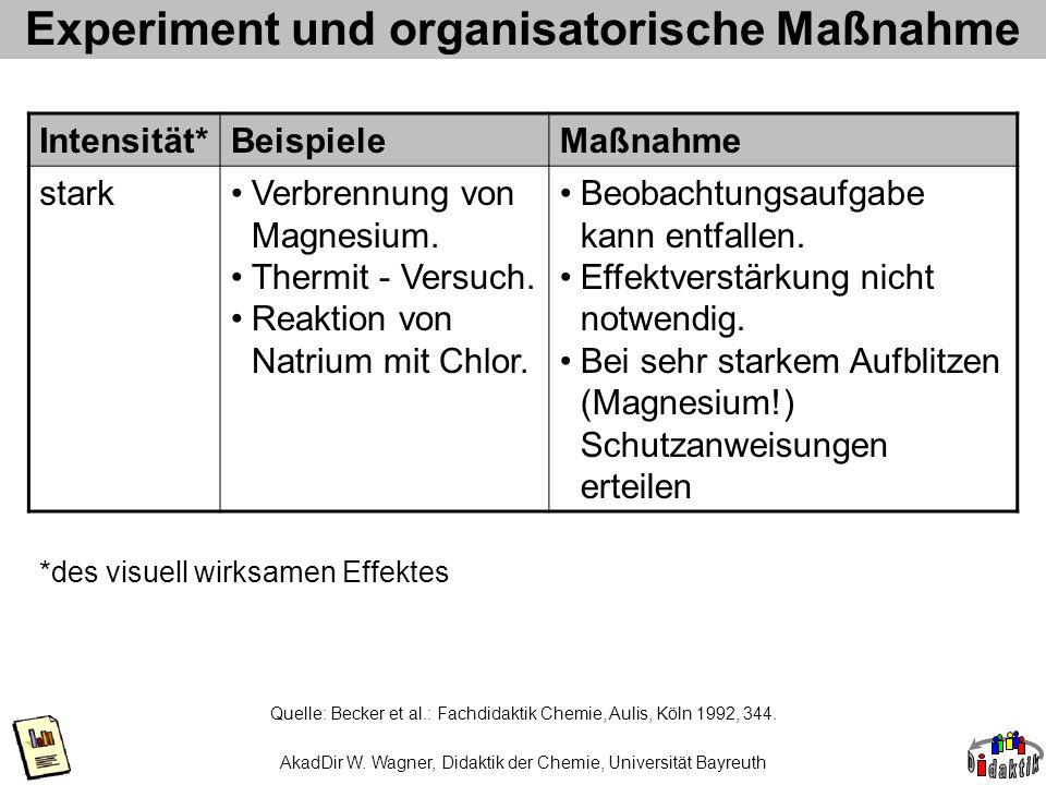 Experiment und organisatorische Maßnahme Quelle: Becker et al.: Fachdidaktik Chemie, Aulis, Köln 1992, 344. Intensität*BeispieleMaßnahme starkVerbrenn