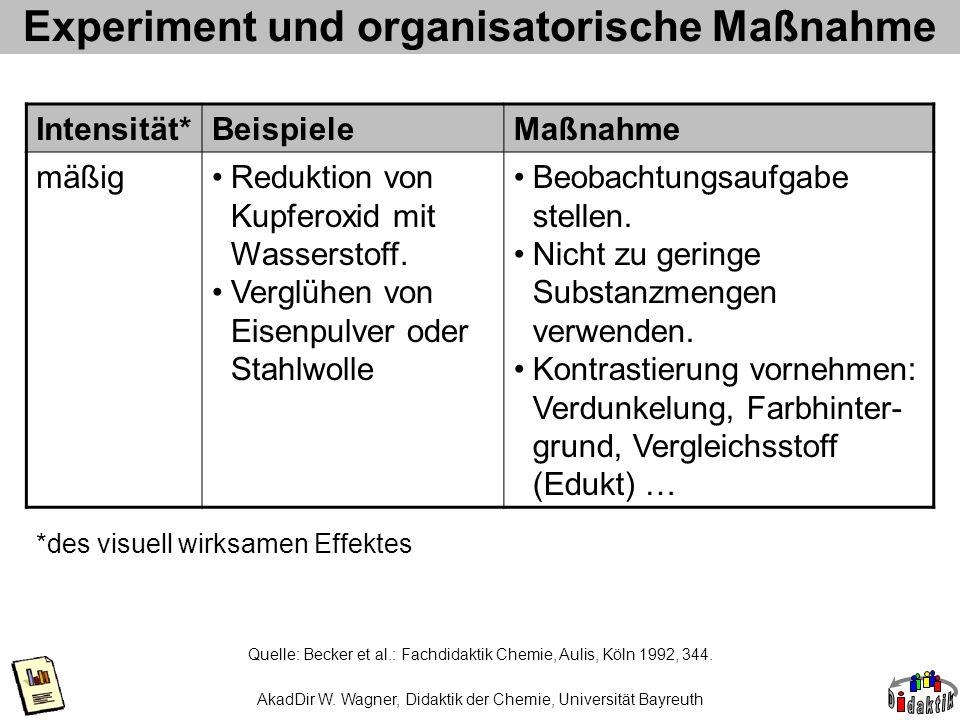 AkadDir W. Wagner, Didaktik der Chemie, Universität Bayreuth Experiment und organisatorische Maßnahme Quelle: Becker et al.: Fachdidaktik Chemie, Auli