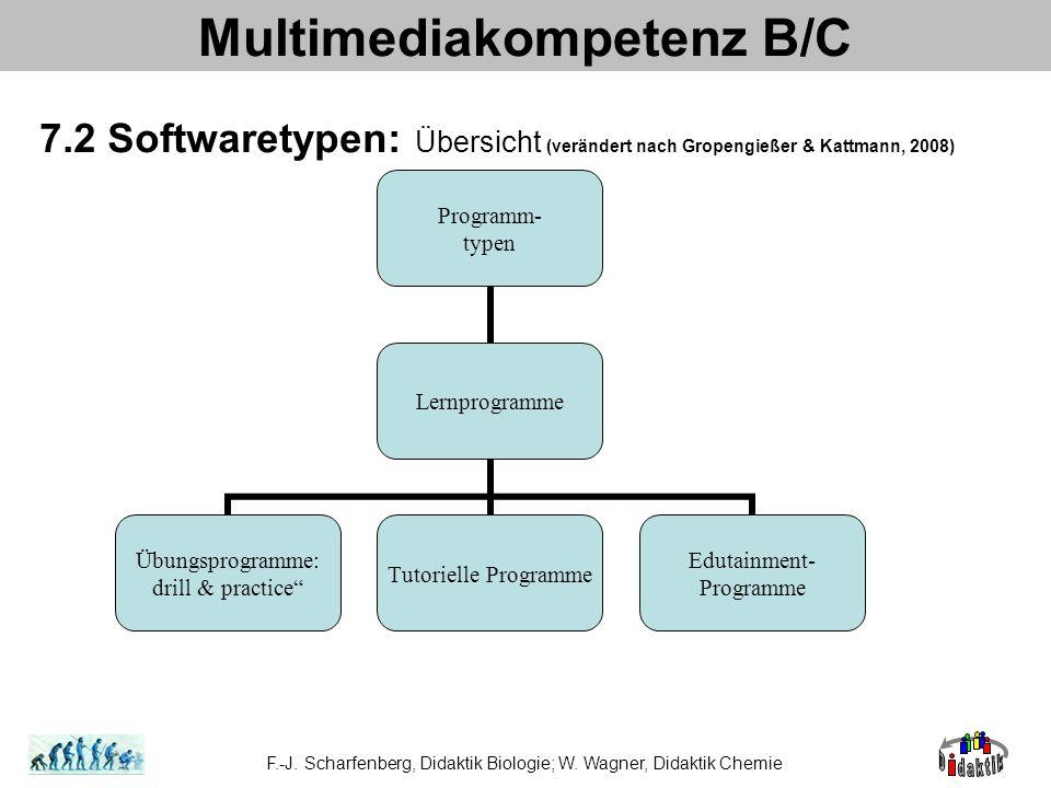 Multimediakompetenz B/C 7.2 Softwaretypen: Übersicht (verändert nach Gropengießer & Kattmann, 2008) F.-J. Scharfenberg, Didaktik Biologie; W. Wagner,