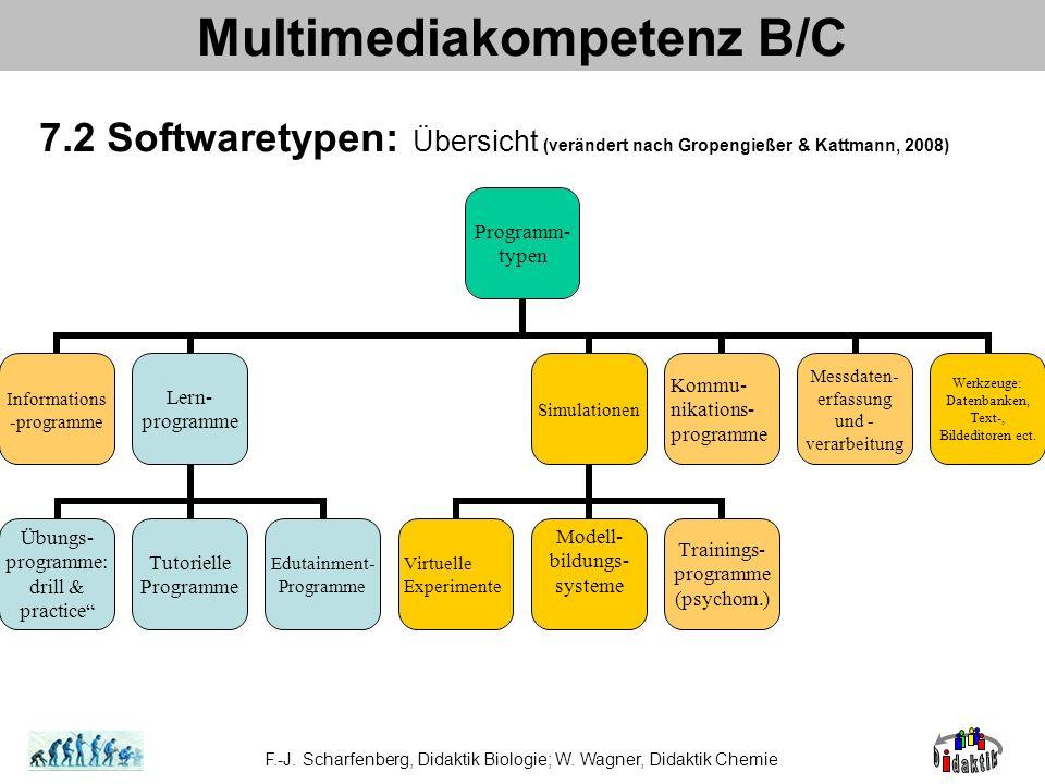 Multimediakompetenz B/C 7.2 Softwaretypen: Lernprogramme (nach Gropengießer & Kattmann, 2008) Kontinuum zwischen Primat der Instruktion (Reinmann-Rothmeier & Mandl, 2001, S.