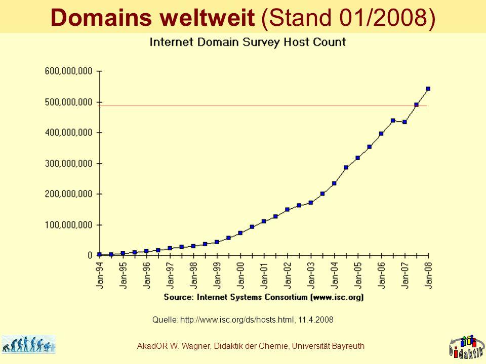 AkadOR W. Wagner, Didaktik der Chemie, Universität Bayreuth Domains weltweit (Stand 01/2008) Quelle: http://www.isc.org/ds/hosts.html, 11.4.2008
