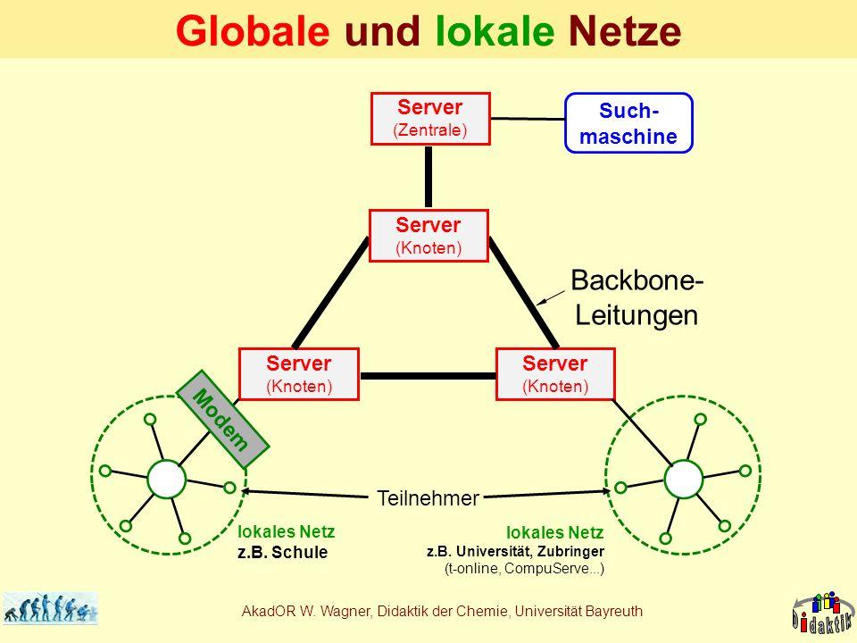 AkadOR W. Wagner, Didaktik der Chemie, Universität Bayreuth Globale und lokale Netze Such- maschine Backbone- Leitungen Server (Zentrale) Server (Knot