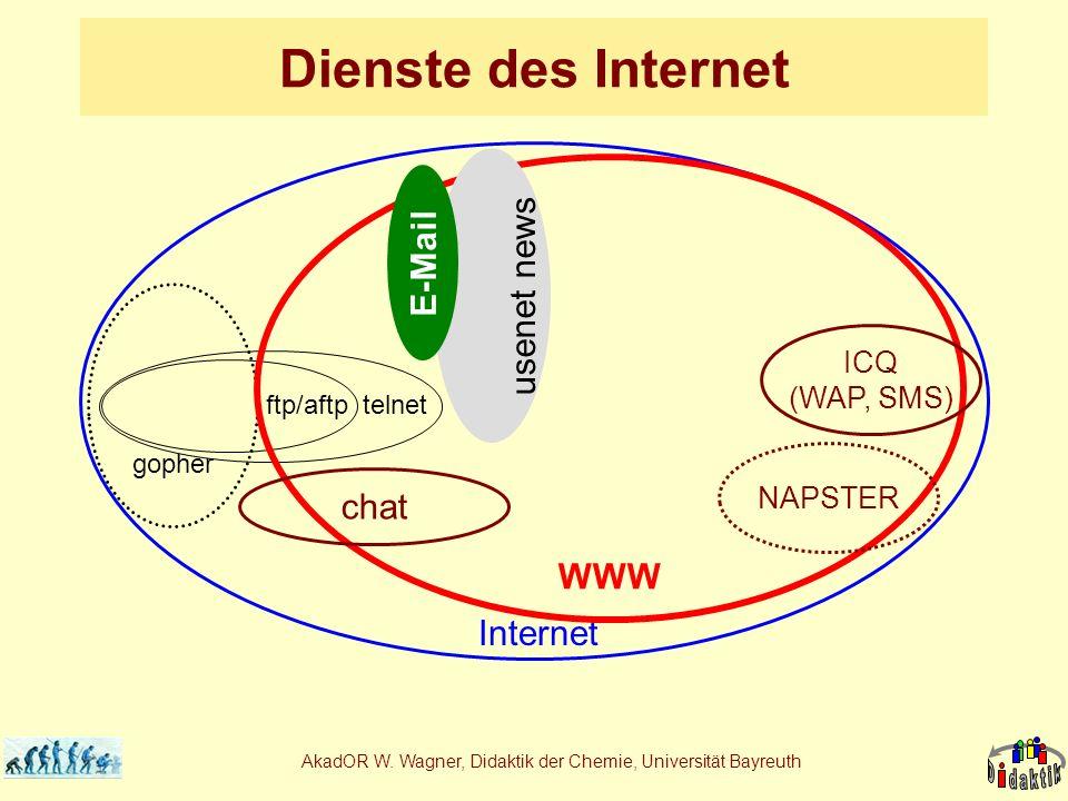 AkadOR W. Wagner, Didaktik der Chemie, Universität Bayreuth Dienste des Internet Internet telnetftp/aftp gopher WWW usenet news E-Mail chat ICQ (WAP,