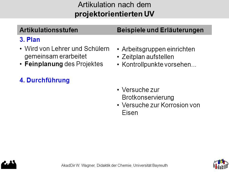 AkadDir W. Wagner, Didaktik der Chemie, Universität Bayreuth Artikulation nach dem projektorientierten UV 3. Plan Wird von Lehrer und Schülern gemeins