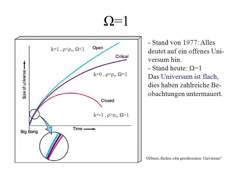 Ω=1 - Stand von 1977: Alles deutet auf ein offenes Uni- versum hin. - Stand heute: Ω=1 Das Universum ist flach, dies haben zahlreiche Be- obachtungen