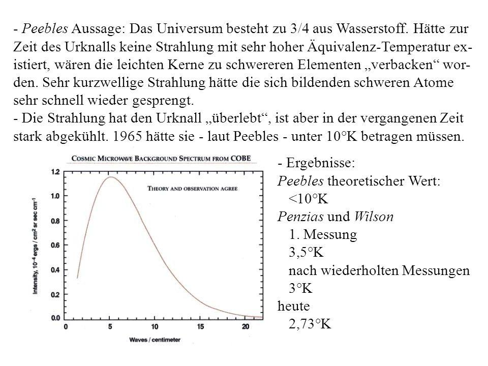 - Ergebnisse: Peebles theoretischer Wert: <10°K Penzias und Wilson 1. Messung 3,5°K nach wiederholten Messungen 3°K heute 2,73°K - Peebles Aussage: Da