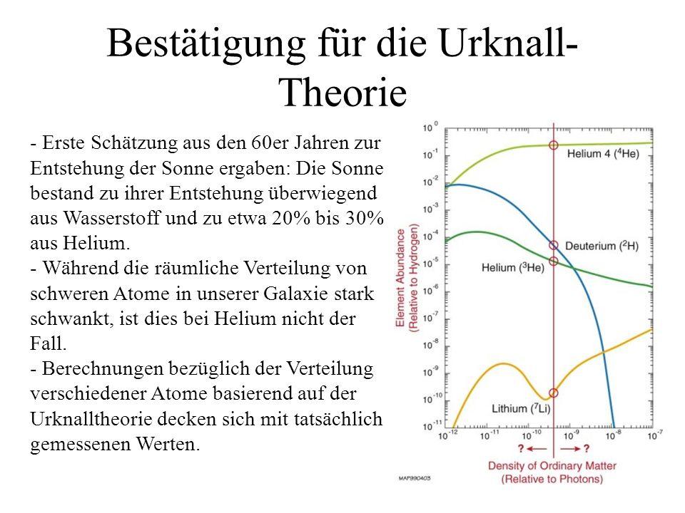 Bestätigung für die Urknall- Theorie - Erste Schätzung aus den 60er Jahren zur Entstehung der Sonne ergaben: Die Sonne bestand zu ihrer Entstehung überwiegend aus Wasserstoff und zu etwa 20% bis 30% aus Helium.
