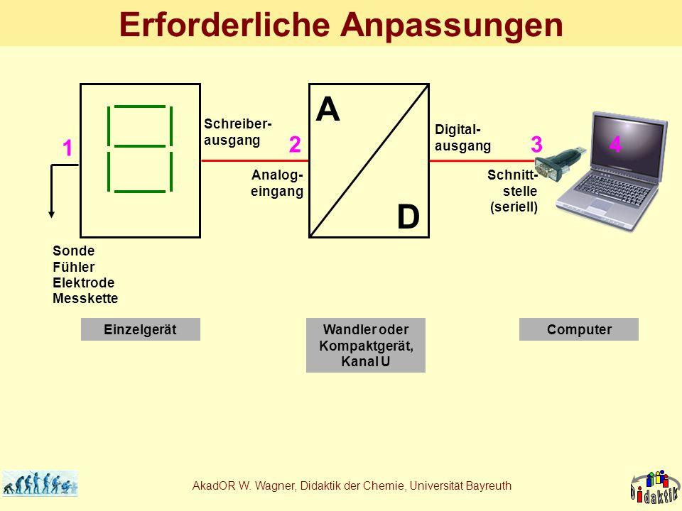 AkadOR W. Wagner, Didaktik der Chemie, Universität Bayreuth Erforderliche Anpassungen 1 32 Schreiber- ausgang Digital- ausgang Analog- eingang Schnitt
