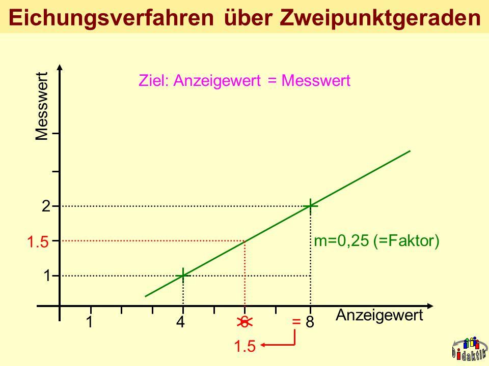 AkadOR W. Wagner, Didaktik der Chemie, Universität Bayreuth *0,25 Eichungsverfahren über Zweipunktgeraden Anzeigewert 148 Messwert 1 2 1.5 6 m=0,25 (=