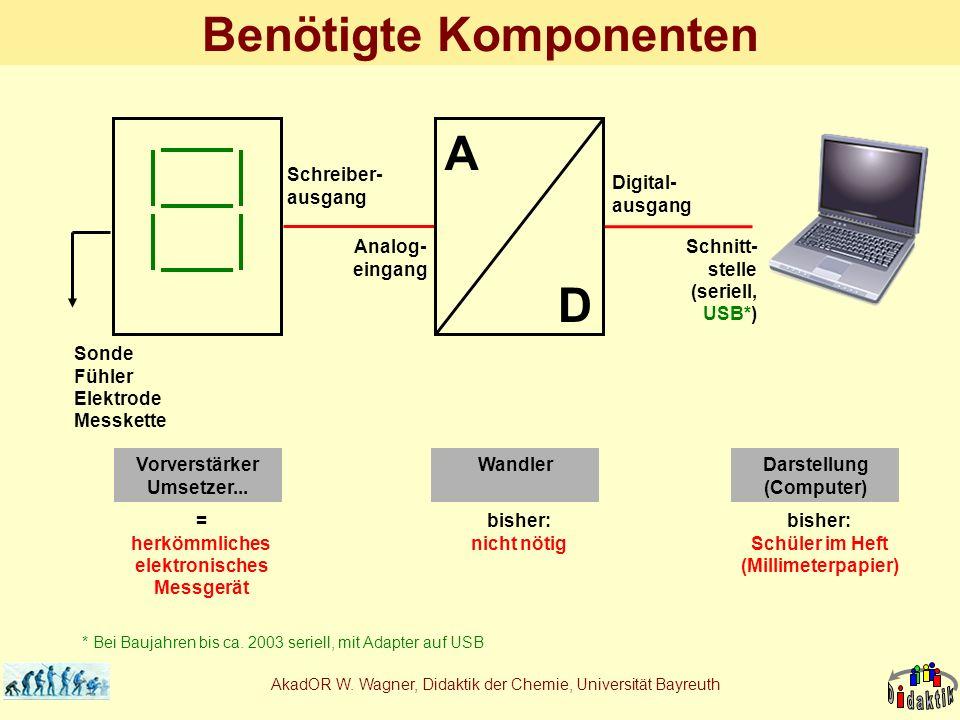 AkadOR W. Wagner, Didaktik der Chemie, Universität Bayreuth Benötigte Komponenten Schreiber- ausgang Digital- ausgang Analog- eingang Schnitt- stelle