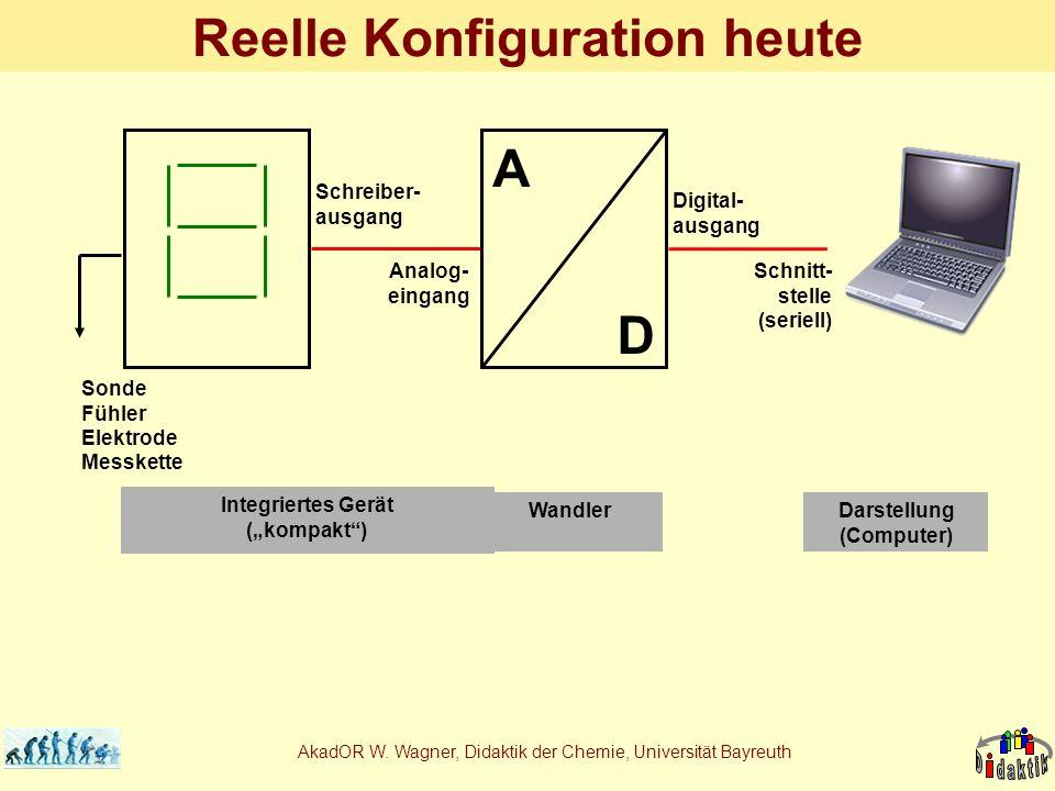 AkadOR W. Wagner, Didaktik der Chemie, Universität Bayreuth Reelle Konfiguration heute Schreiber- ausgang Analog- eingang Schnitt- stelle (seriell) So