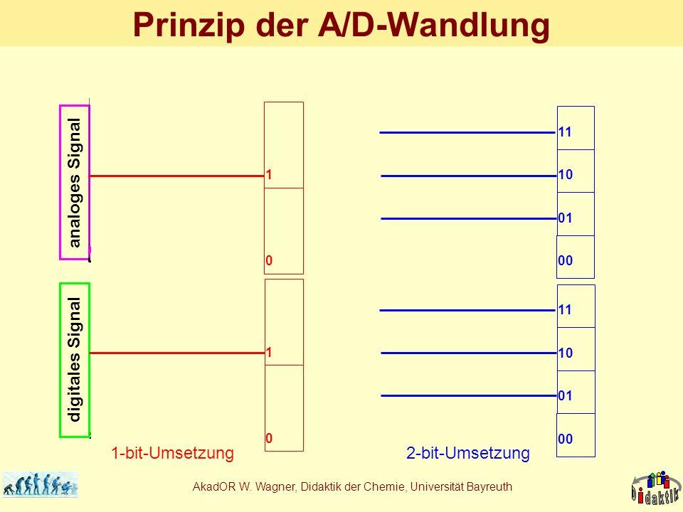 AkadOR W. Wagner, Didaktik der Chemie, Universität Bayreuth digitales Signal analoges Signal Prinzip der A/D-Wandlung 1-bit-Umsetzung 1 0 1 0 2-bit-Um