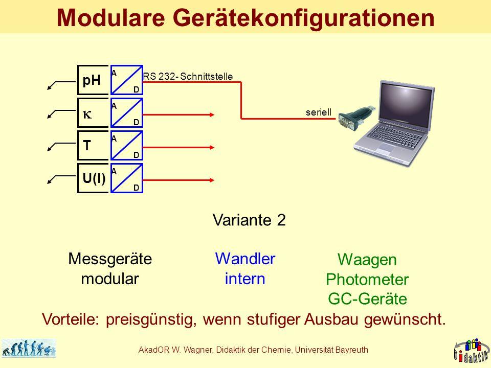 AkadOR W. Wagner, Didaktik der Chemie, Universität Bayreuth Modulare Gerätekonfigurationen A D A D Schreiber- Ausgang pH TU(I) Variante 1 A D A D A D