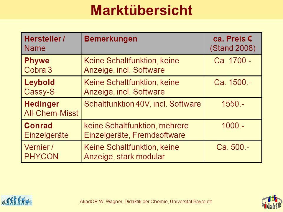 AkadOR W. Wagner, Didaktik der Chemie, Universität Bayreuth Marktübersicht Hersteller / Name Bemerkungenca. Preis (Stand 2008) Phywe Cobra 3 Keine Sch