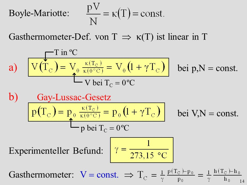 14 T in ºC bei p,N const. V bei T C 0 ºC a) bei V,N const. p bei T C 0 ºC b) Gay-Lussac-Gesetz Experimenteller Befund: Gasthermometer: V const. Boyle-