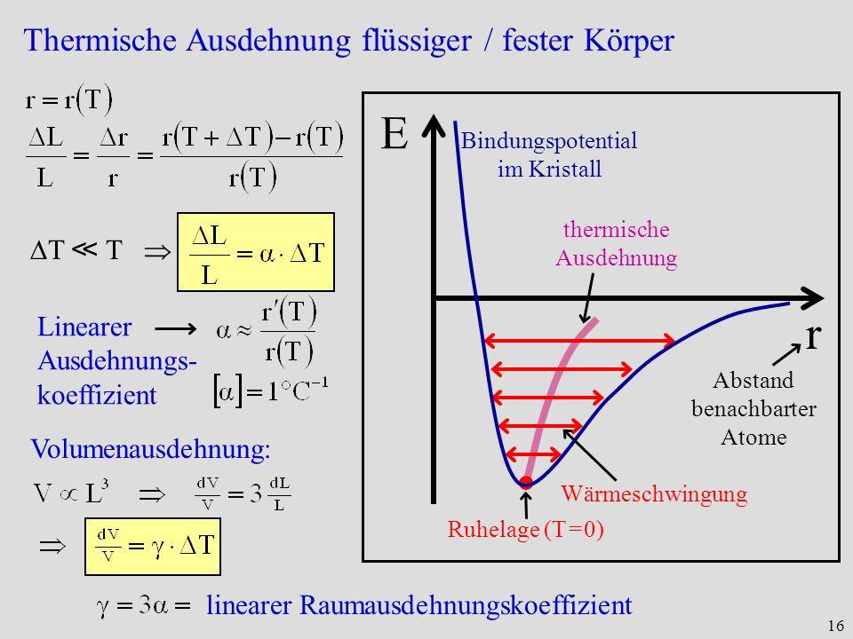 16 Thermische Ausdehnung flüssiger / fester Körper r E Bindungspotential im Kristall Ruhelage (T = 0) Wärmeschwingung Abstand benachbarter Atome therm