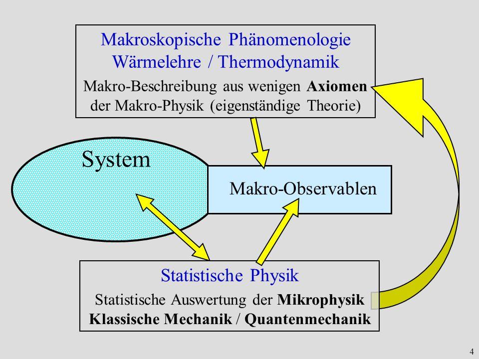 4 System Makro-Observablen Makroskopische Phänomenologie Wärmelehre / Thermodynamik Makro-Beschreibung aus wenigen Axiomen der Makro-Physik (eigenstän
