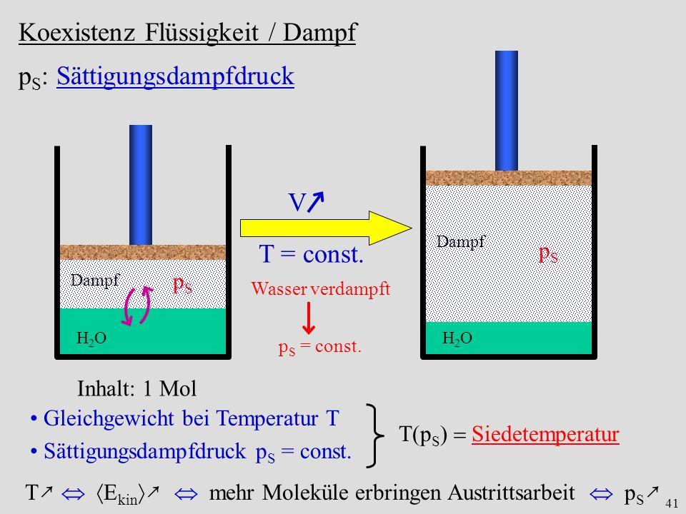 41 Koexistenz Flüssigkeit / Dampf p S : Sättigungsdampfdruck Dampf H2OH2O pSpS V T = const. Dampf H2OH2O pSpS Inhalt: 1 Mol Wasser verdampft p S = con