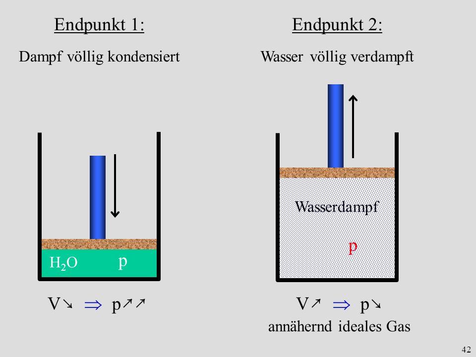 42 H2OH2O Endpunkt 1: Dampf völlig kondensiert p V p Wasserdampf p Endpunkt 2: Wasser völlig verdampft V p annähernd ideales Gas
