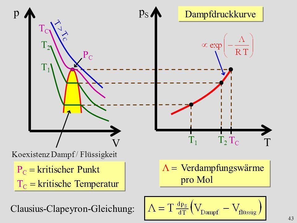 43 V p T T C TCTC T2T2 T1T1 PCPC Koexistenz Dampf / Flüssigkeit P C kritischer Punkt T C kritische Temperatur P C kritischer Punkt T C kritische Tempe