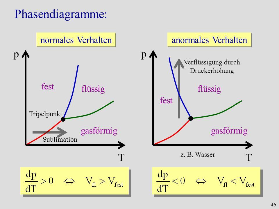 46 Phasendiagramme: T p normales Verhalten fest flüssig gasförmig Tripelpunkt Sublimation Verflüssigung durch Druckerhöhung T p anormales Verhalten fe