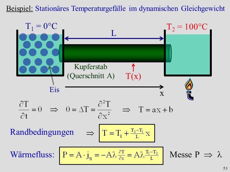 53 Beispiel: Stationäres Temperaturgefälle im dynamischen Gleichgewicht Eis T 1 = 0°C T 2 = 100°C L Kupferstab (Querschnitt A) x T(x) Randbedingungen