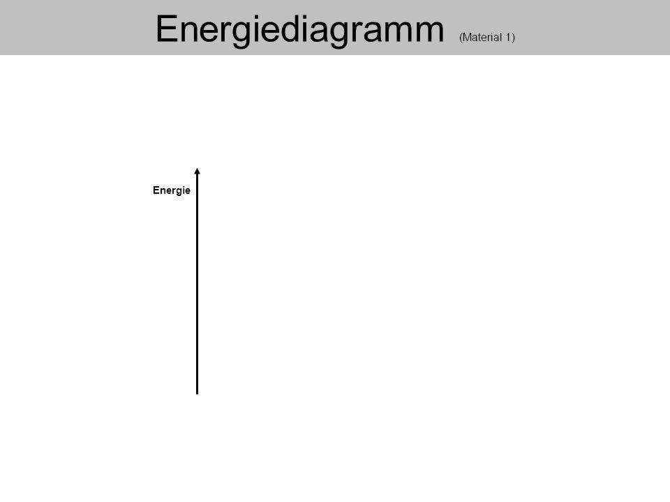 Energie Energiediagramm Energiediagramm (Material 1)