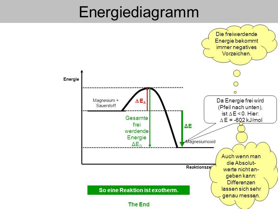 Energie Reaktionszeit Energiediagramm E A Gesamte frei werdende Energie ΔE G Magnesium + Sauerstoff ΔEΔE Da Energie frei wird (Pfeil nach unten), ist
