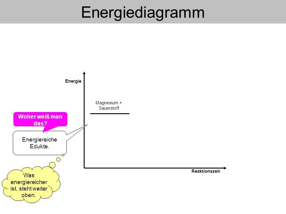 Magnesium + Sauerstoff Energie Reaktionszeit Energiereiche Edukte. Was energiereicher ist, steht weiter oben. Energiediagramm Woher weiß man das?