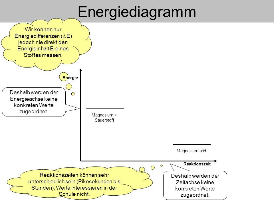 Reaktionszeit Energiediagramm Magnesiumoxid Deshalb werden der Energieachse keine konkreten Werte zugeordnet. Wir können nur Energiedifferenzen ( E) j