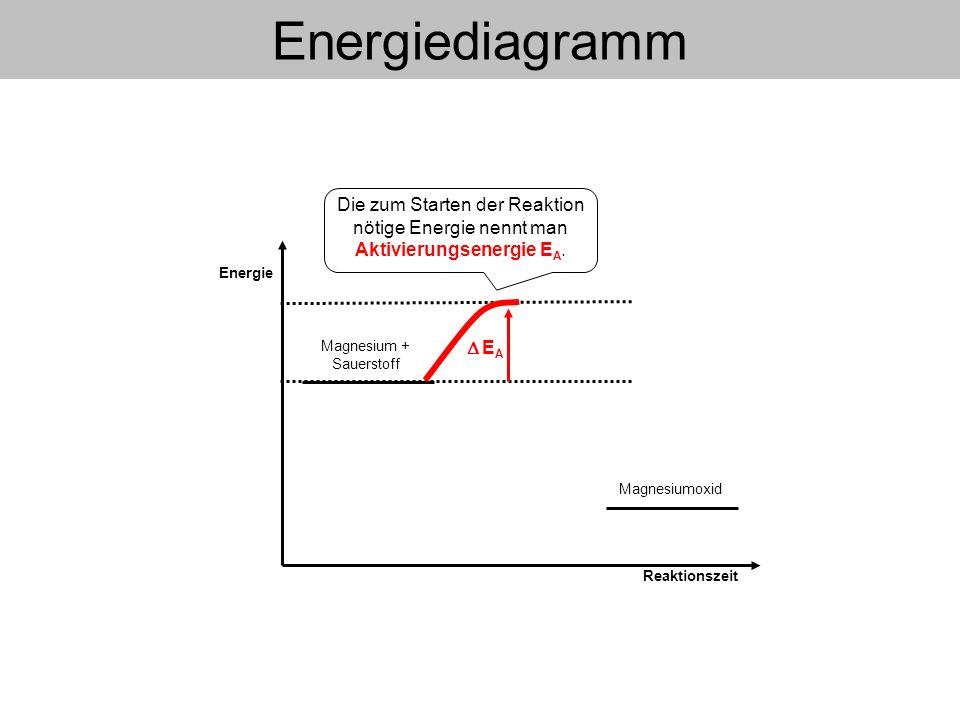 Energie Reaktionszeit Energiediagramm Magnesiumoxid Die zum Starten der Reaktion nötige Energie nennt man Aktivierungsenergie E A. E A Magnesium + Sau