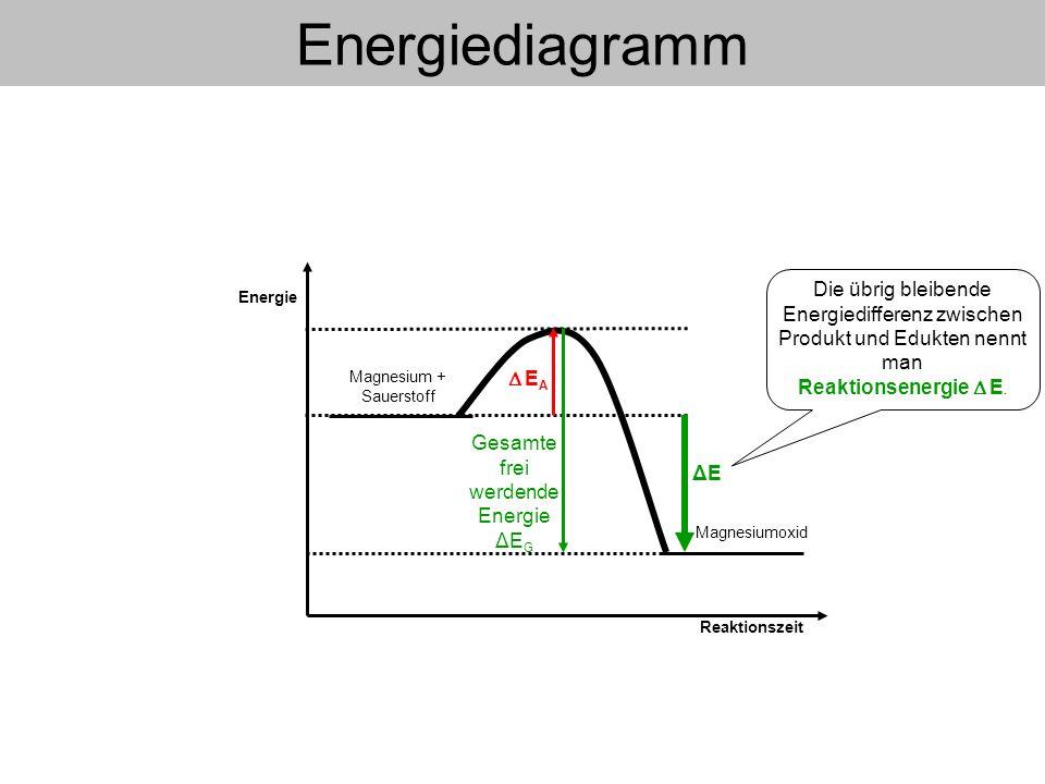 Energie Reaktionszeit Energiediagramm E A Gesamte frei werdende Energie ΔE G Magnesium + Sauerstoff ΔEΔE Da Energie frei wird (Pfeil nach unten), ist E < 0.