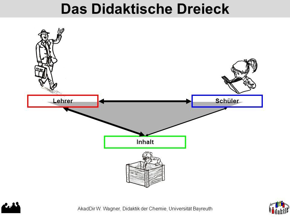 AkadDir W. Wagner, Didaktik der Chemie, Universität Bayreuth Das Didaktische Dreieck Inhalt LehrerSchüler