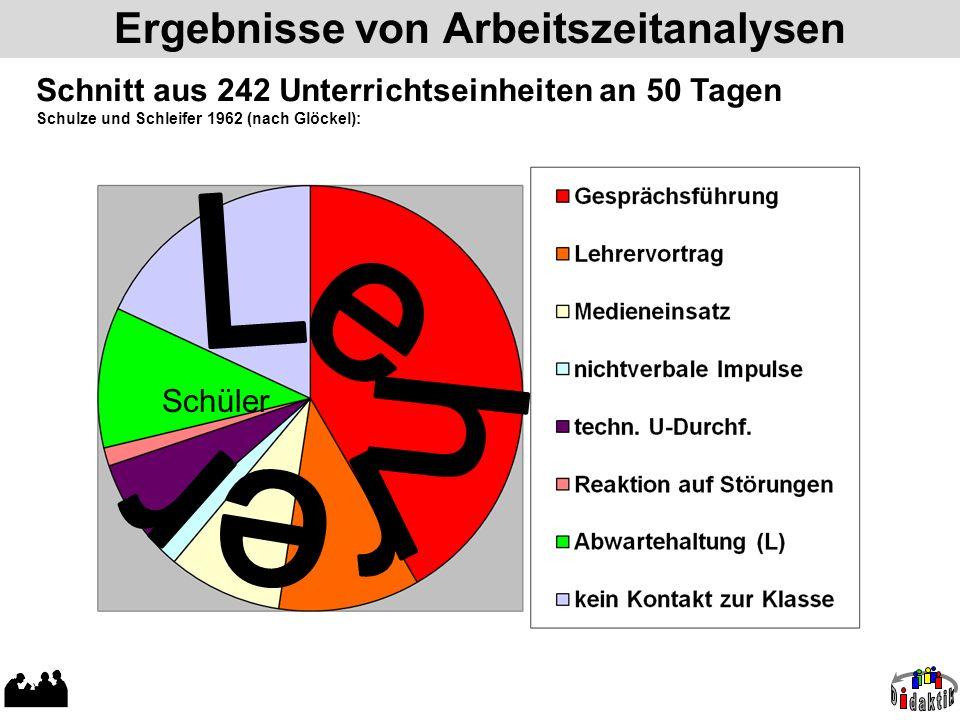 Ergebnisse von Arbeitszeitanalysen Schnitt aus 242 Unterrichtseinheiten an 50 Tagen Schulze und Schleifer 1962 (nach Glöckel): Schüler