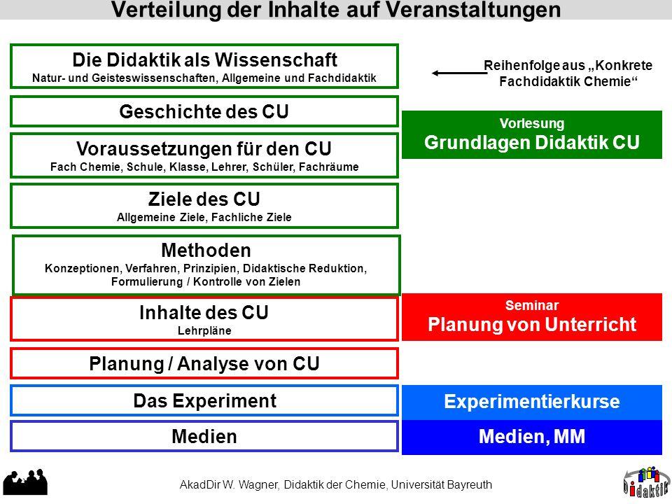 AkadDir W. Wagner, Didaktik der Chemie, Universität Bayreuth Verteilung der Inhalte auf Veranstaltungen Methoden Konzeptionen, Verfahren, Prinzipien,