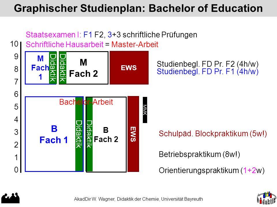 AkadDir W. Wagner, Didaktik der Chemie, Universität Bayreuth Graphischer Studienplan: Bachelor of Education 10 9 8 7 6 5 4 3 2 1 0 Schulpäd. Blockprak