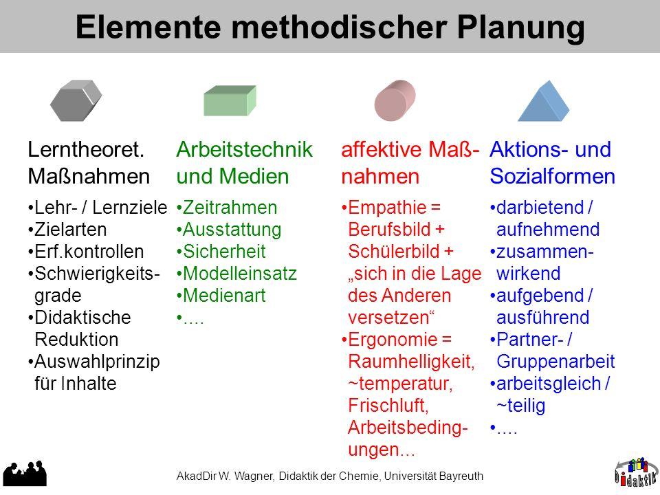 Elemente methodischer Planung Arbeitstechnik und Medien Lerntheoret.