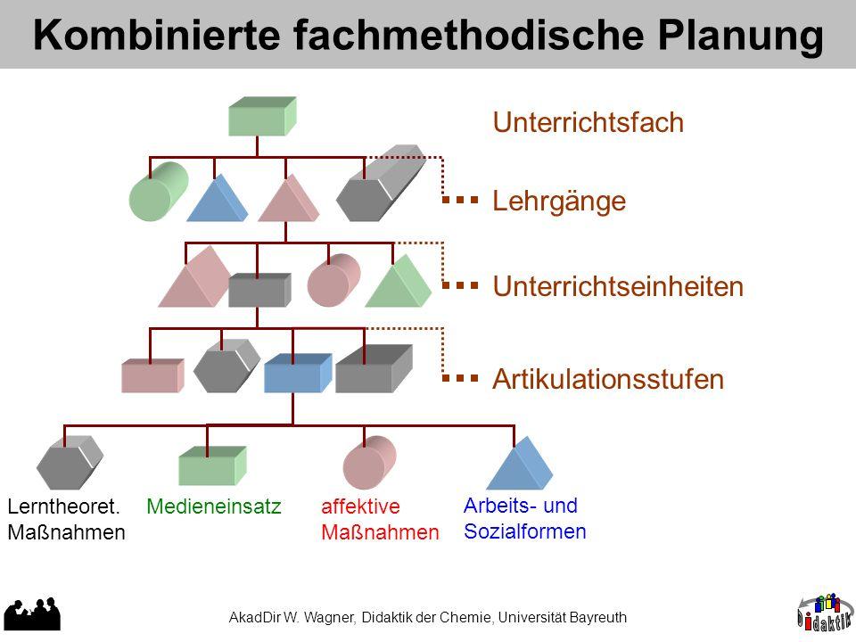 Elemente methodischer Planung Arbeitstechnik und Medien Lerntheoret. Maßnahmen affektive Maß- nahmen Aktions- und Sozialformen Zeitrahmen Ausstattung