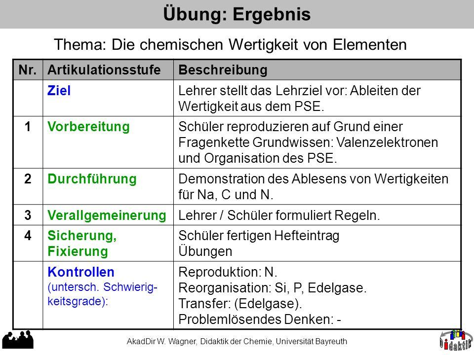 AkadDir W. Wagner, Didaktik der Chemie, Universität Bayreuth Übung: Ergebnis Nr.ArtikulationsstufeBeschreibung ZielLehrer stellt das Lehrziel vor: Abl