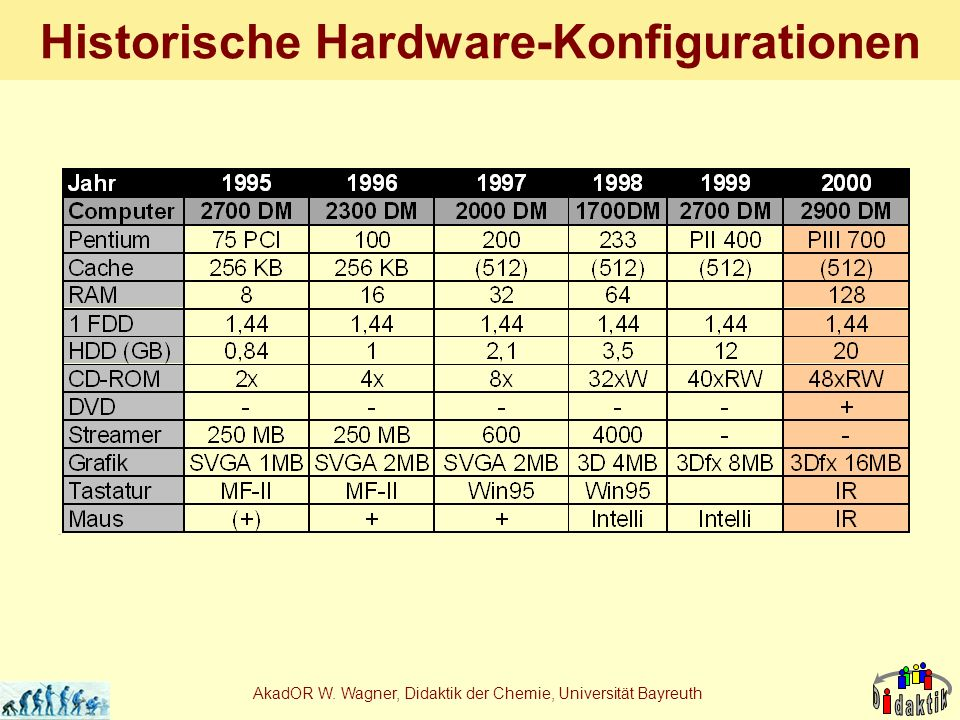 AkadOR W. Wagner, Didaktik der Chemie, Universität Bayreuth Historische Hardware-Konfigurationen