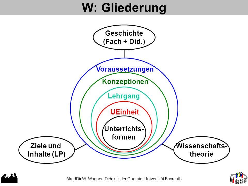 AkadDir W. Wagner, Didaktik der Chemie, Universität Bayreuth W: Gliederung UEinheit Unterrichts- formen LehrgangKonzeptionen Voraussetzungen Ziele und