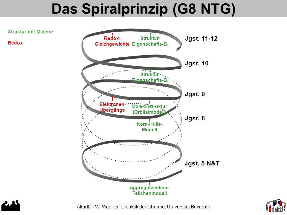 Das Spiralprinzip (G8 NTG) Redox- Gleichgewichte Elektronen- übergänge Jgst. 5 N&T Jgst. 8 Jgst. 9 Jgst. 11-12 Aggregatzustand Teilchenmodell Moleküls