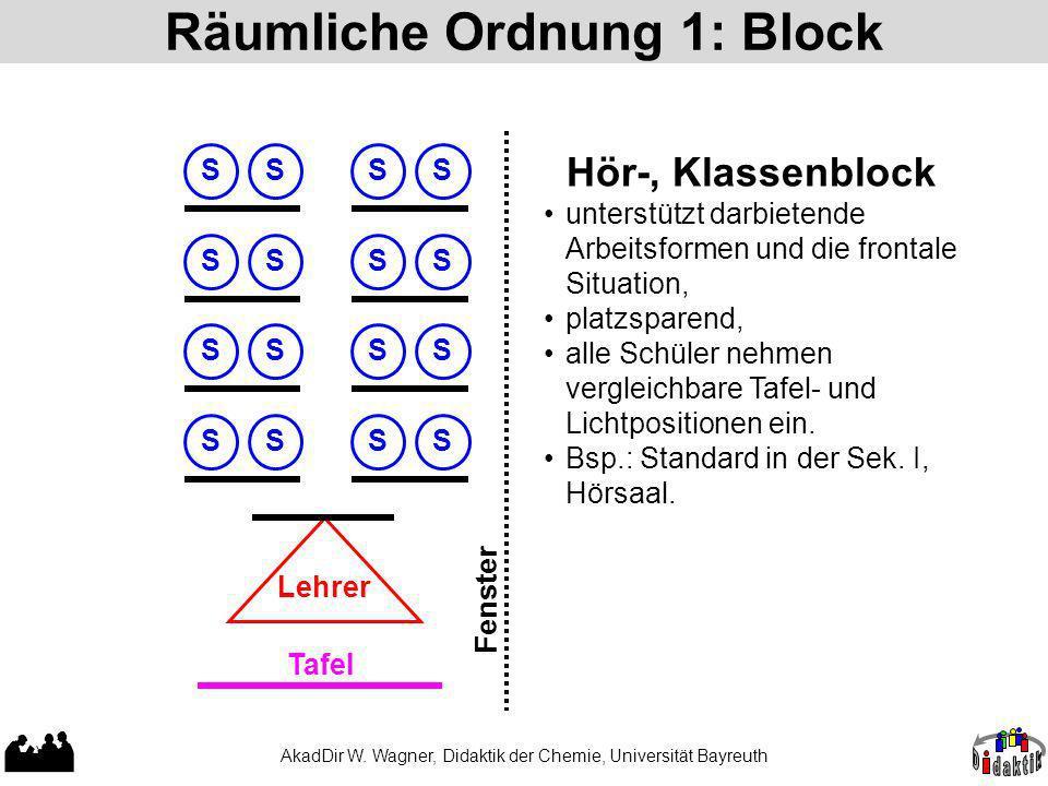 AkadDir W. Wagner, Didaktik der Chemie, Universität Bayreuth Räumliche Ordnung 1: Block SS SS SS SS SSSSSSSS Lehrer Tafel Fenster Hör-, Klassenblock u